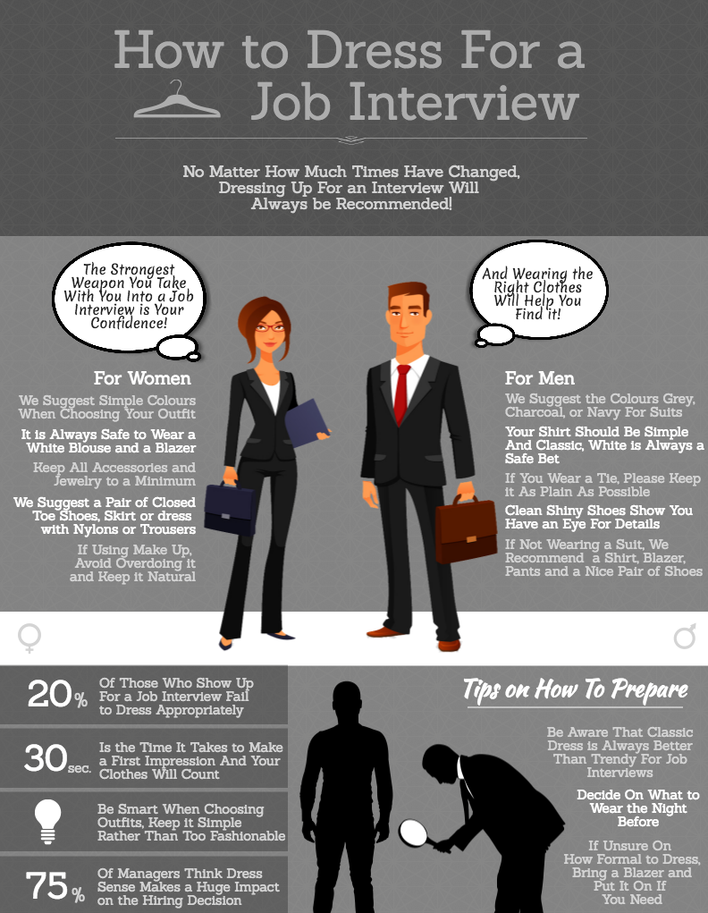 How To Dress For A Job Interview Market Inspector