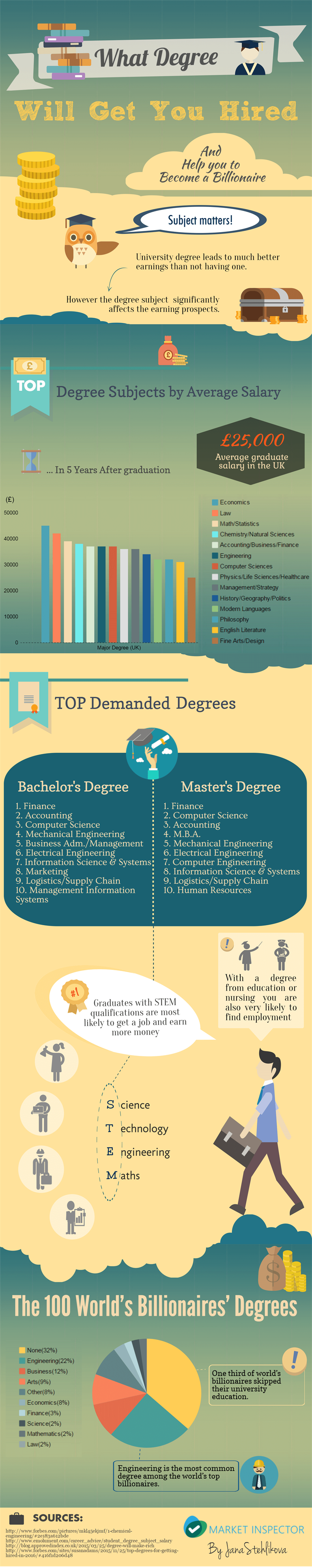 Degree-to-Get-Hired