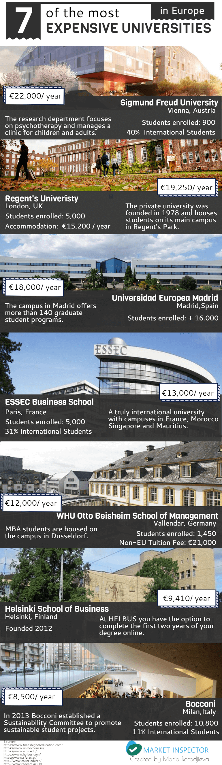 Most Expensive Universities in Europe