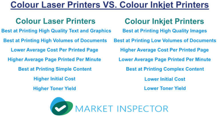Colour Laser Printers VS. Colour Inkjet Printers