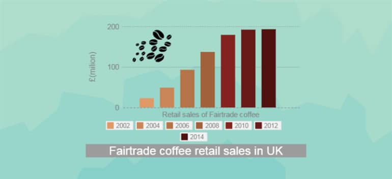 Fair Trade Coffee Consumption UK_770x 352