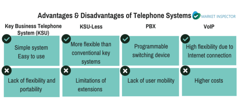Adavntages   and disadvantages of phone systems