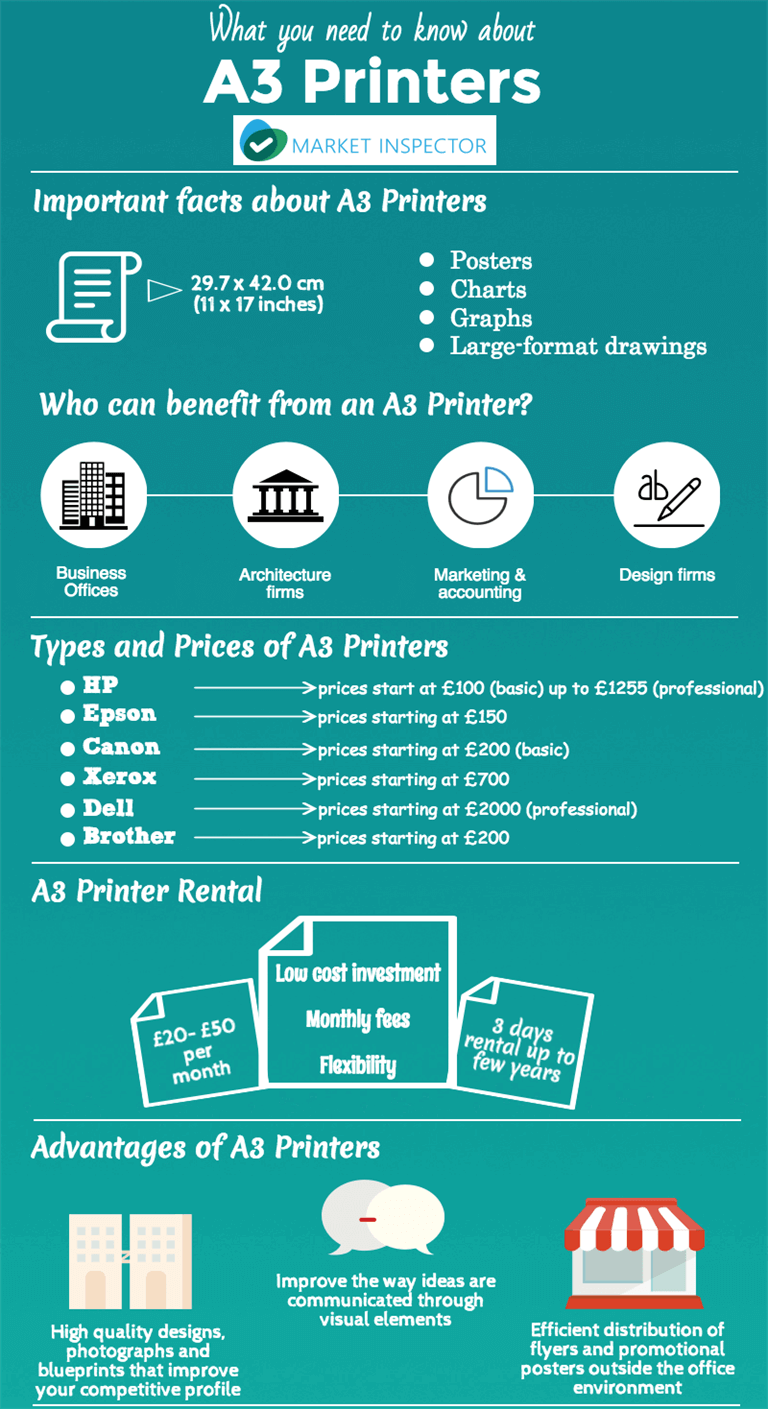 A3 Printer Infographic