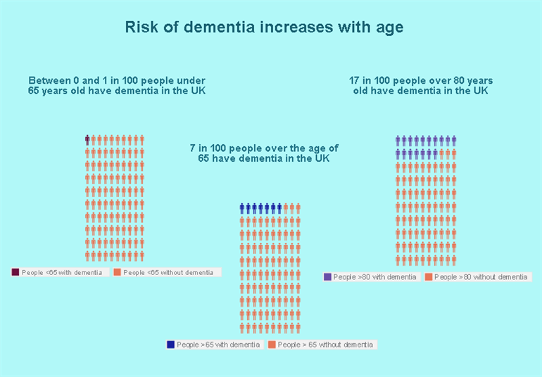 Dementia Increases With Age _770x 536