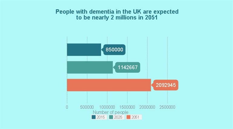 Number Of People With Dementia _769x 427