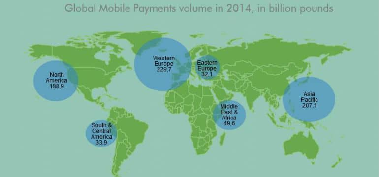 Mobile Payment Worldwide