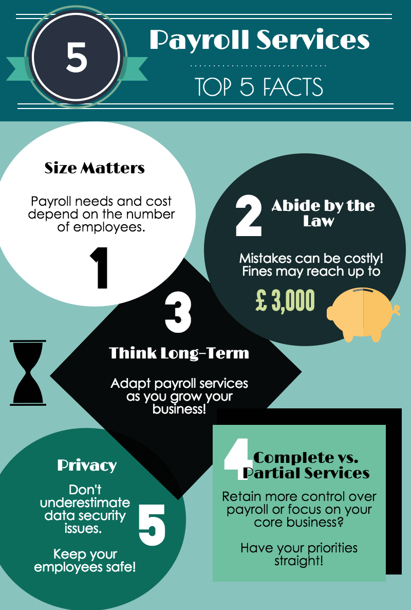 Top 5 facts about Payroll services