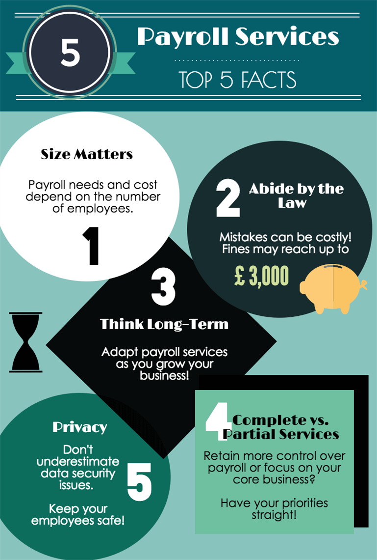 Payroll _services _top 5_facts
