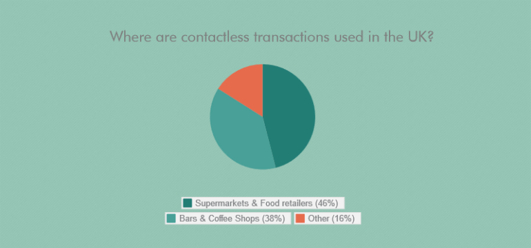Contacless -transactions
