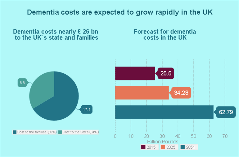 Dementia Costs 2_770x 507