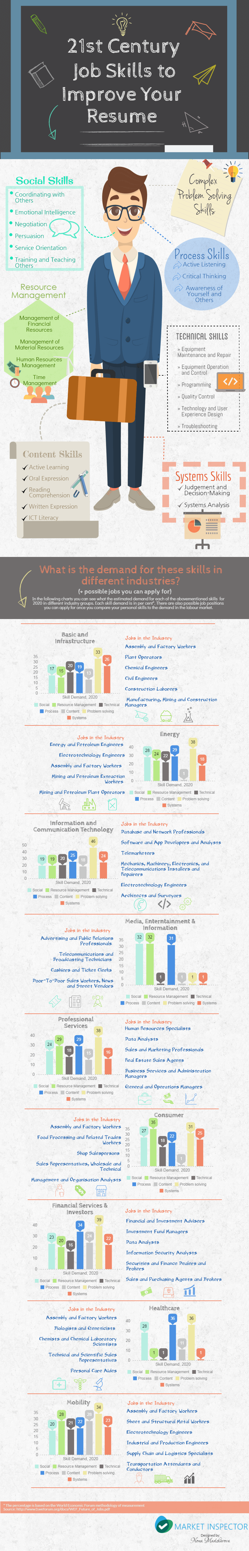 21st Century Job Skills to Improve Your Resume | Market-Inspector