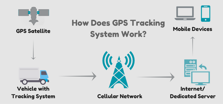 How Does GPS Tracking System Work