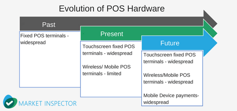 POS Hardware Evolution