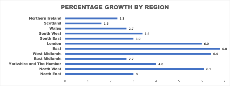 Percentage Growth By Region