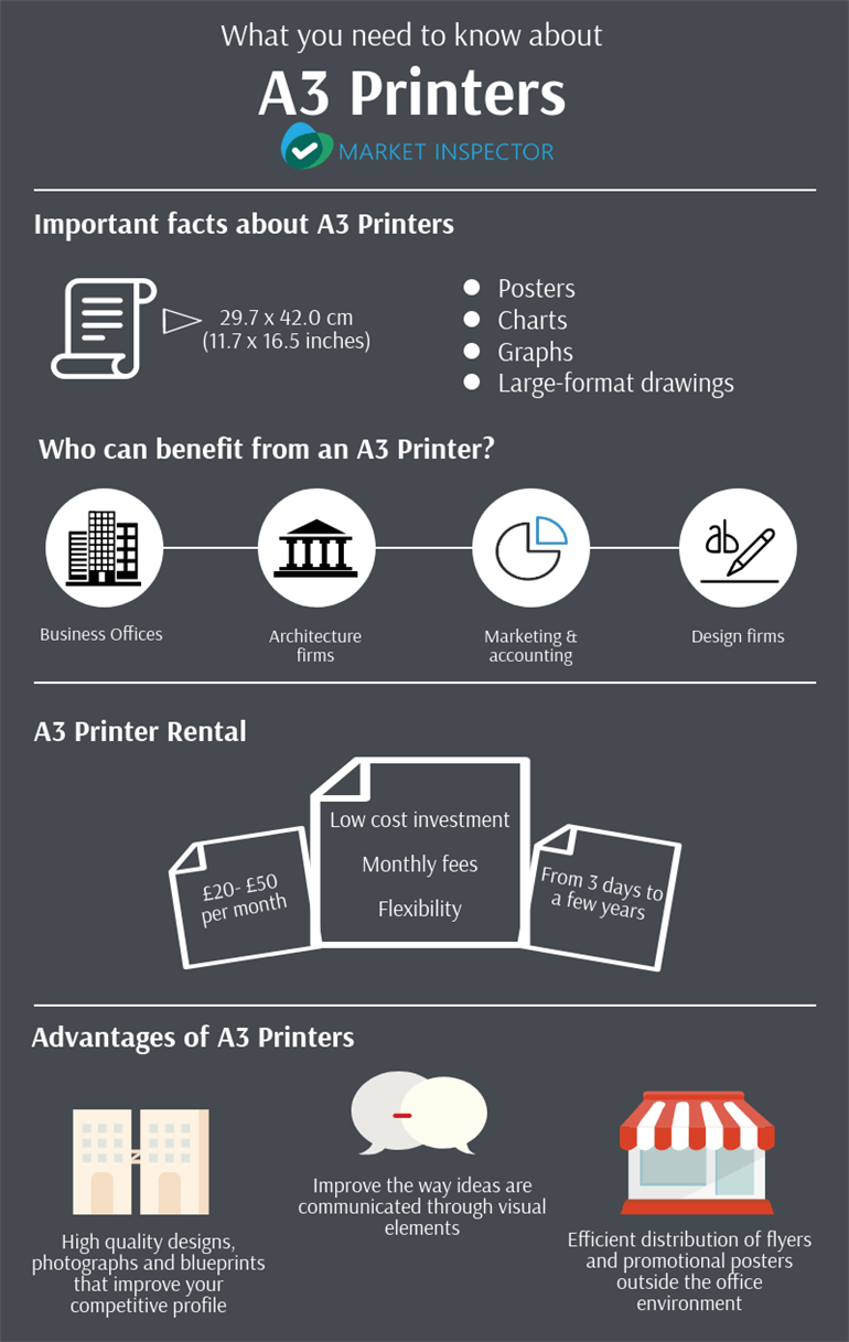 A 3 Printers Infographic