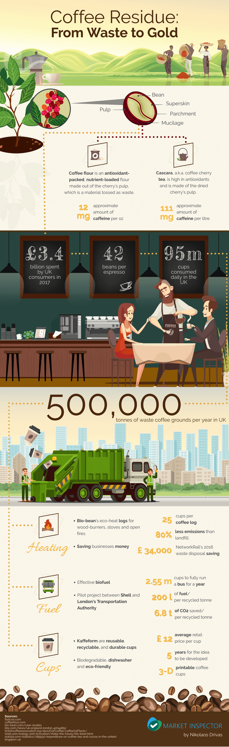 Coffee Residue: From Waste to Gold Infographic