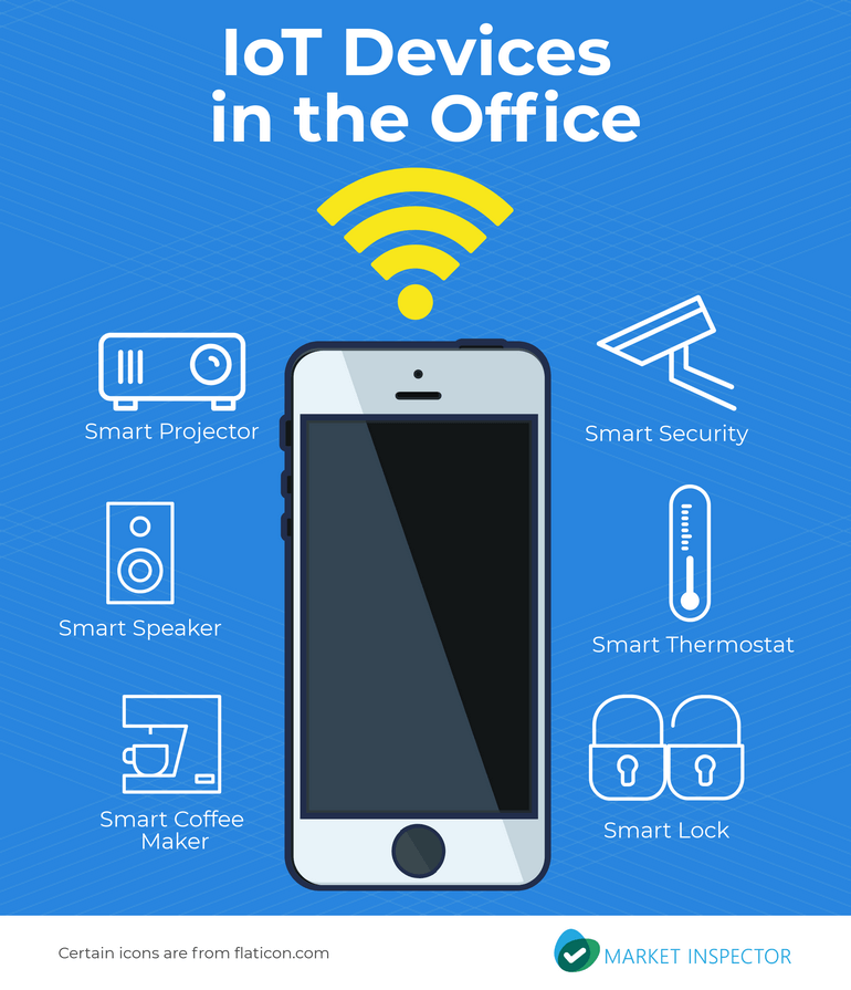A Guide to Smart Office Security | Market-Inspector