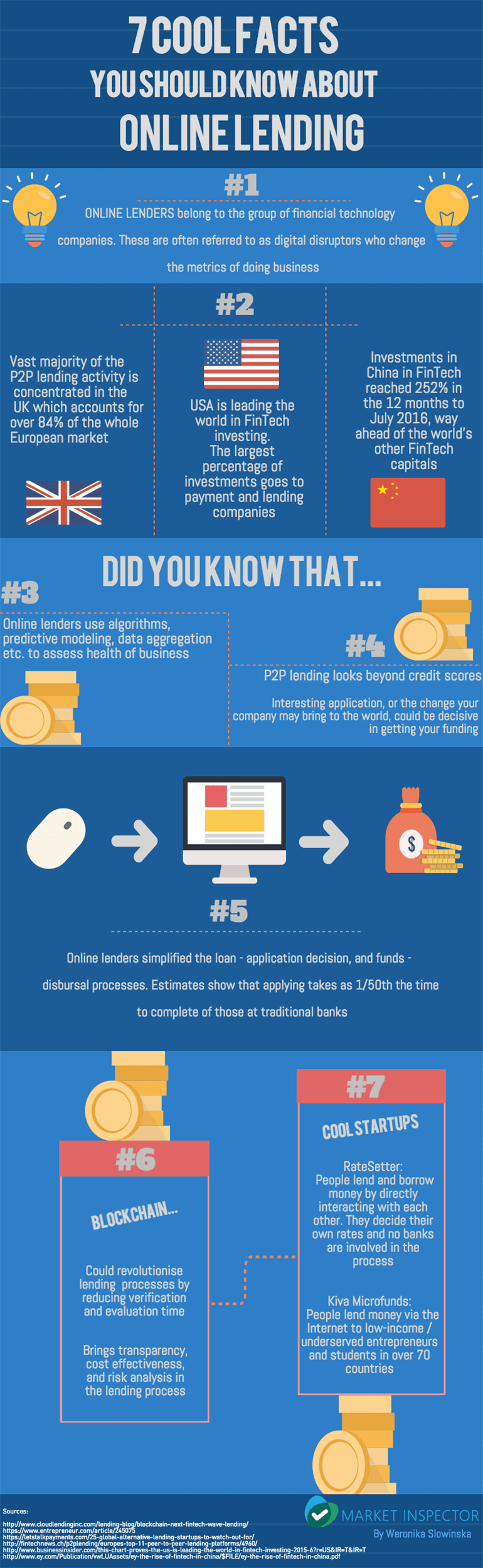 7 Cool Facts About Online Lending