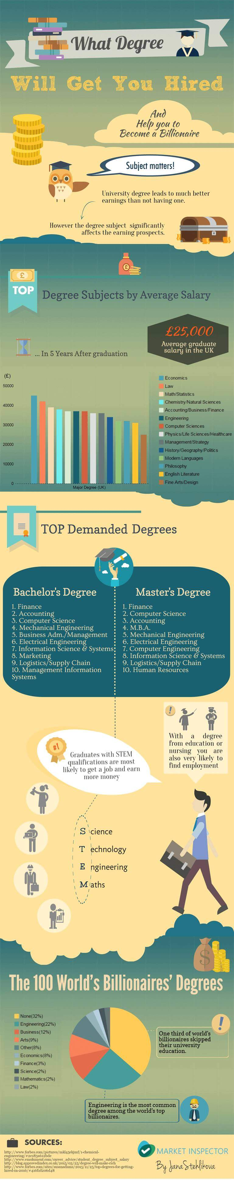 What Degree Will Get You Hired