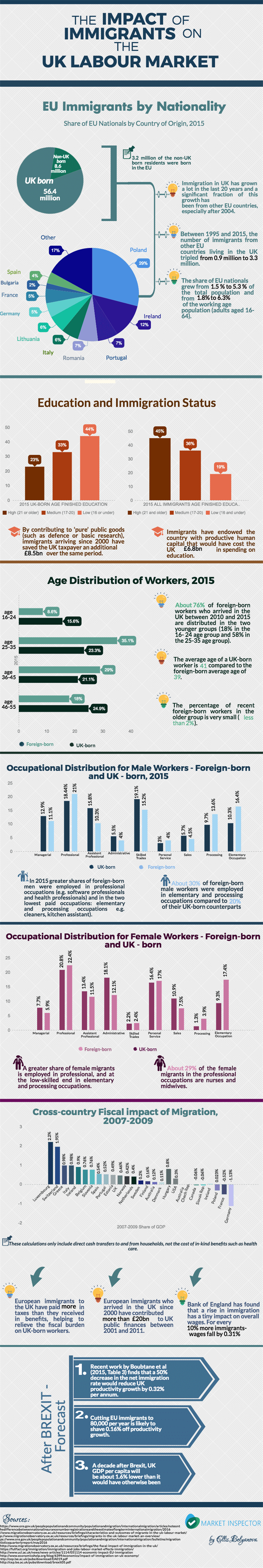 Impact Of Immigrants UK