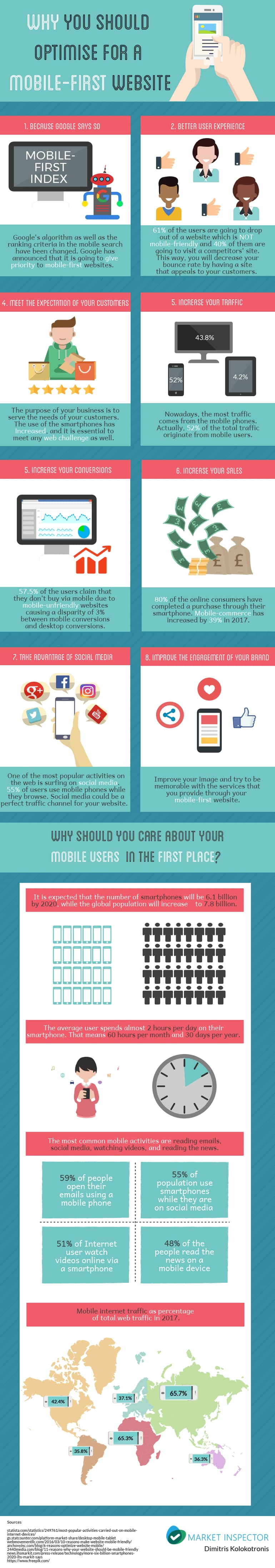 Mobile Frist Infographic