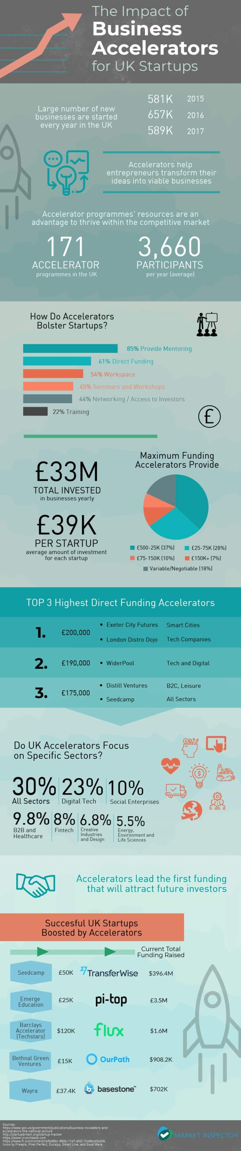 Impact Of Business Accelerators For UK Startups