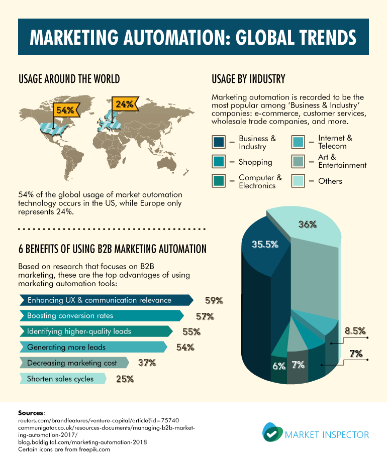 Marketing Automation: Global Trends