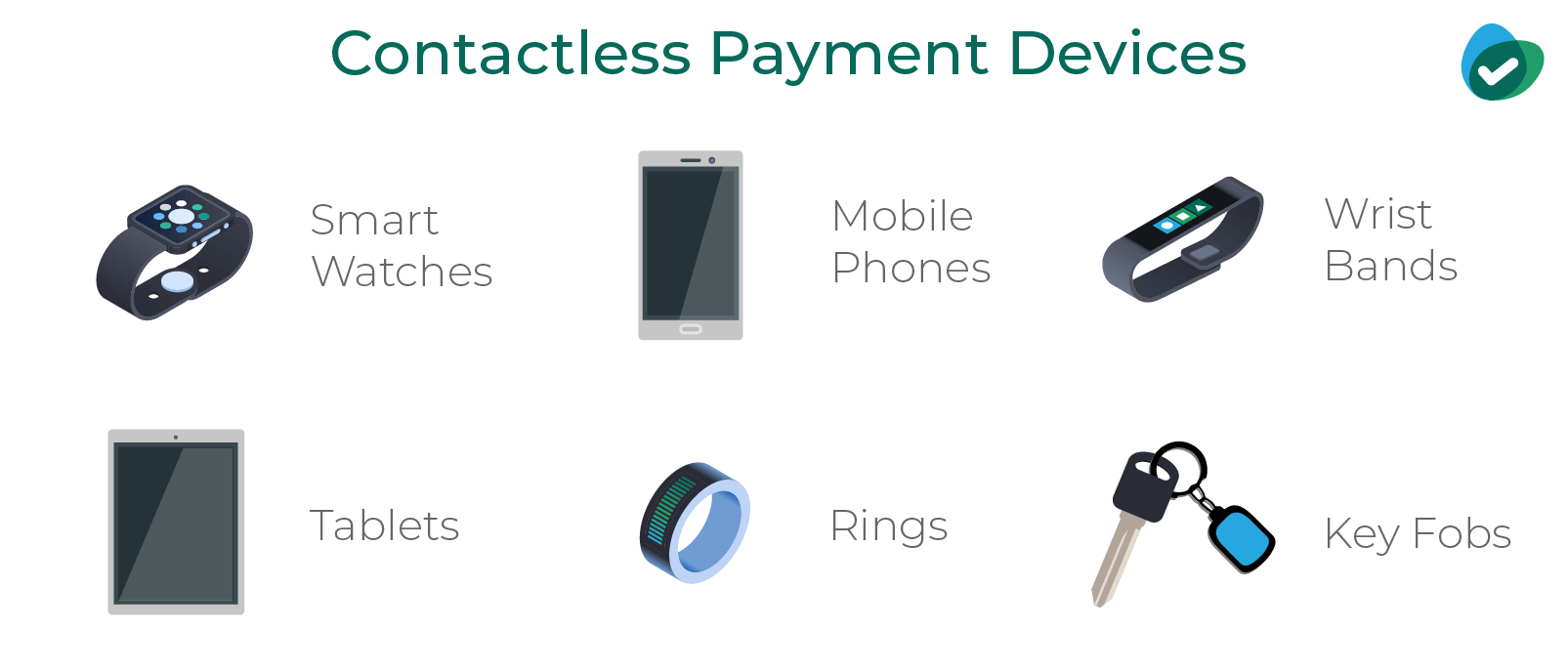 Contacless Payment Device
