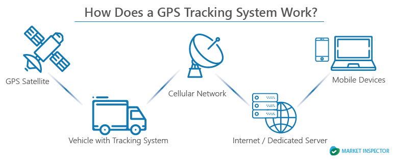 How Does GPS-Tracking System Work