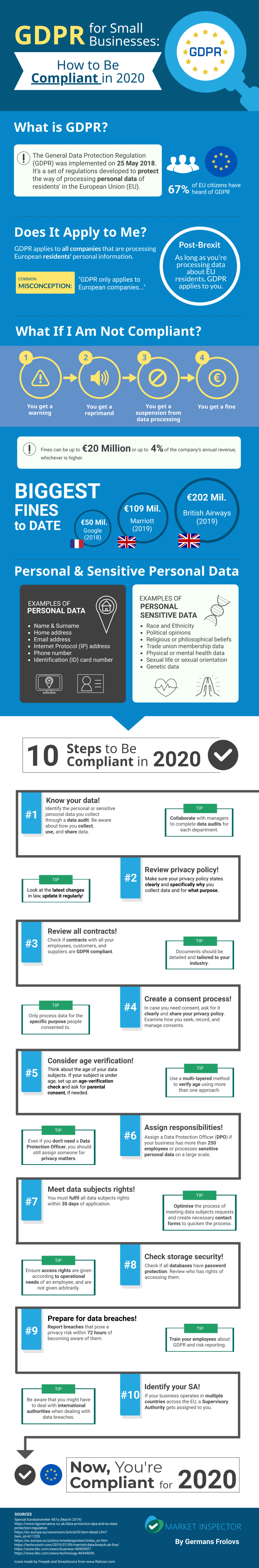 Infographic About GDPR for Small Businesses