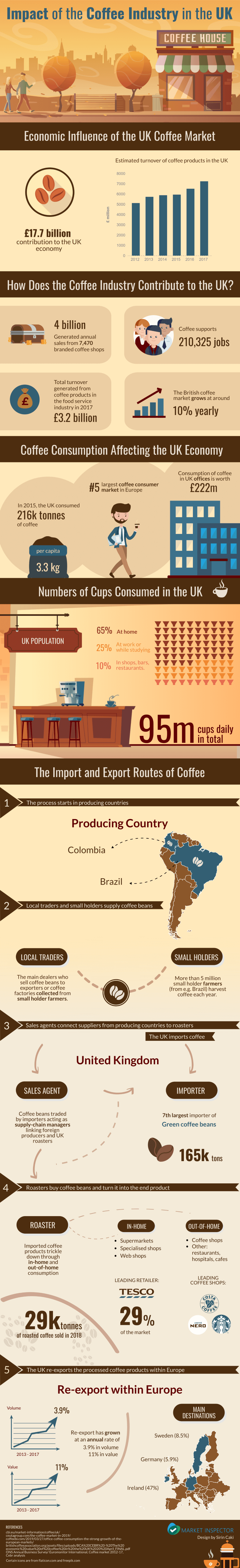 The Impact of the Coffee Industry in the UK