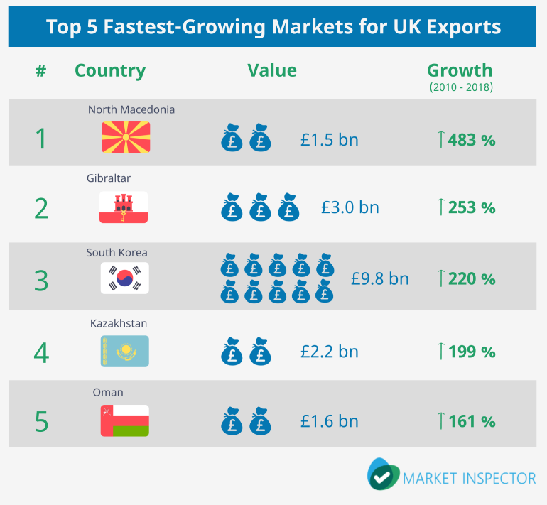 Fastest-Growing Markets For UK Exports