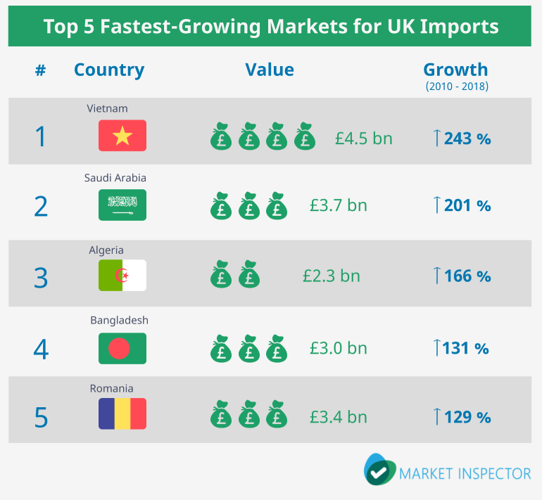 Fastest-Growing Markets For UK Imports