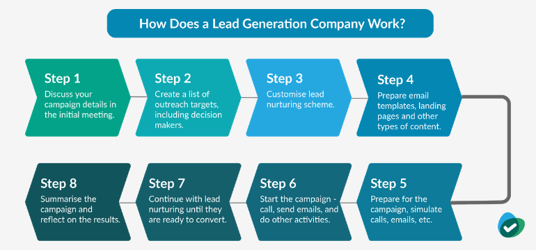 How Lead Generation Companies Work