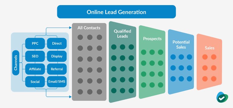 Online Lead Generation Process