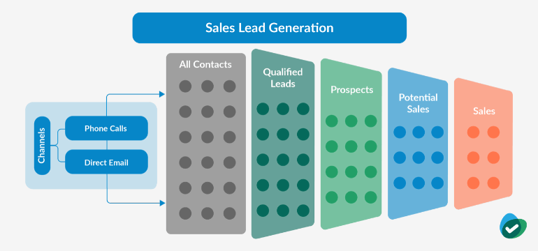 Sales Lead Generation Process