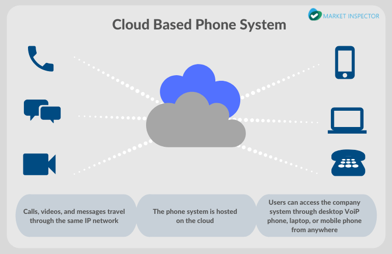 How Does a Cloud Phone System Work