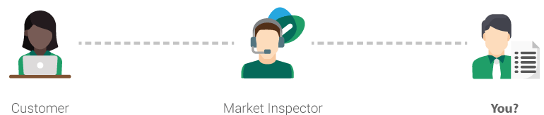 Customer to Market Inspector to Supplier Flow