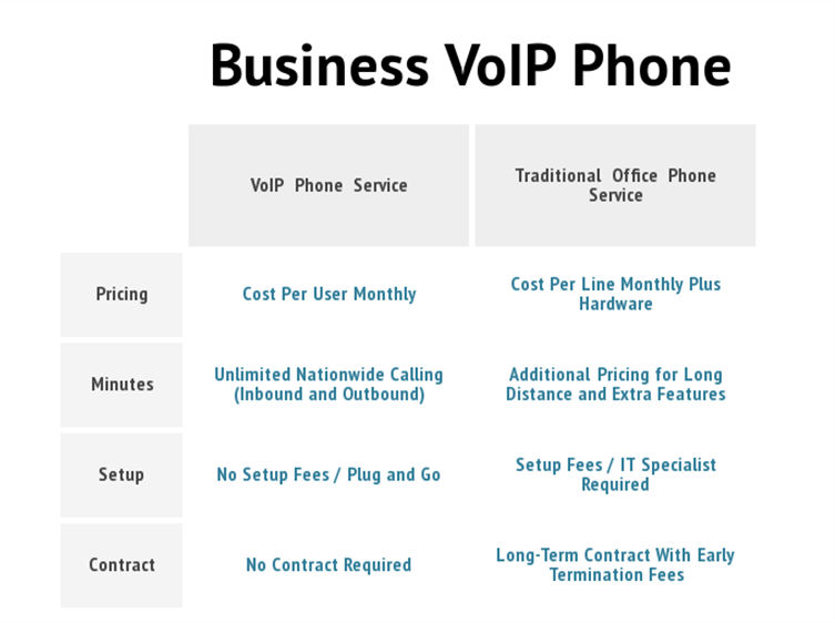 Business Vo IP Phone